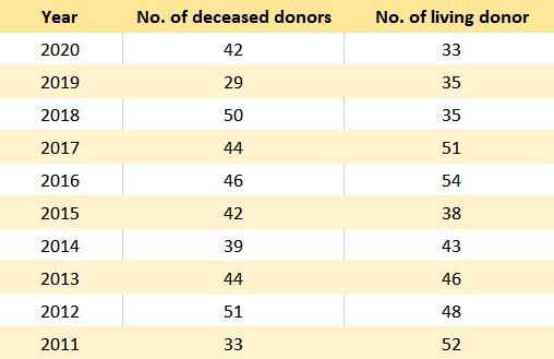3 # of donor_eng